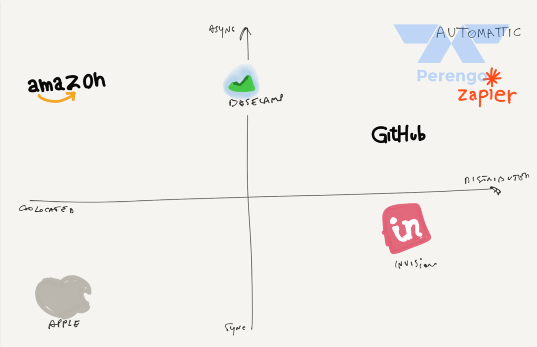 Remote Setups: Defining remote companies across the 2 dimensions location and communication (source: https://www.sametab.com/blog/frameworks-for-remote-working + added Perengo logo)
