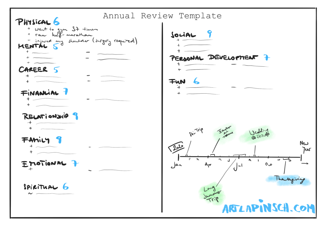 Annual Review Template: An Entire Year on One Page