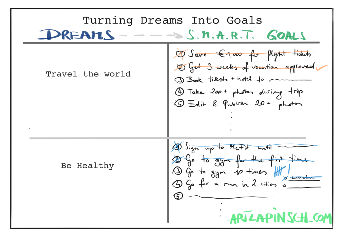 Turning Dreams Into Goals