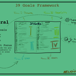 39 Goals: A Framework to Realign Your Direction in Life