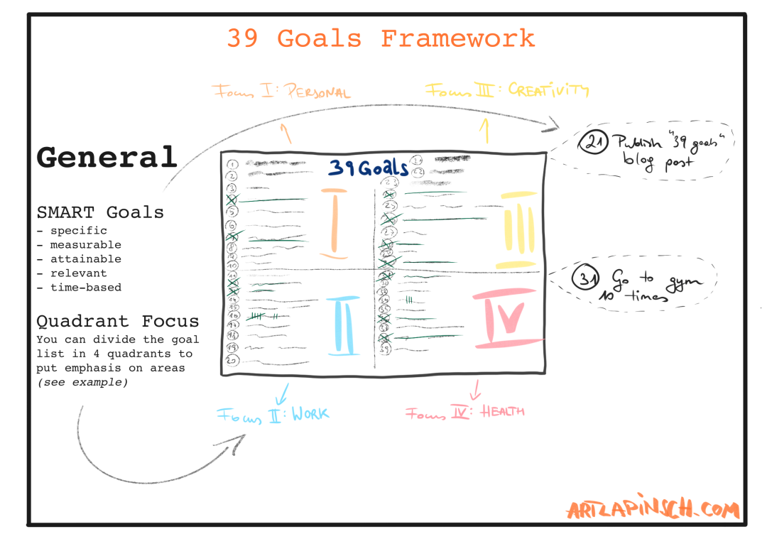 39 Goals: Framework (Cheat Sheet)