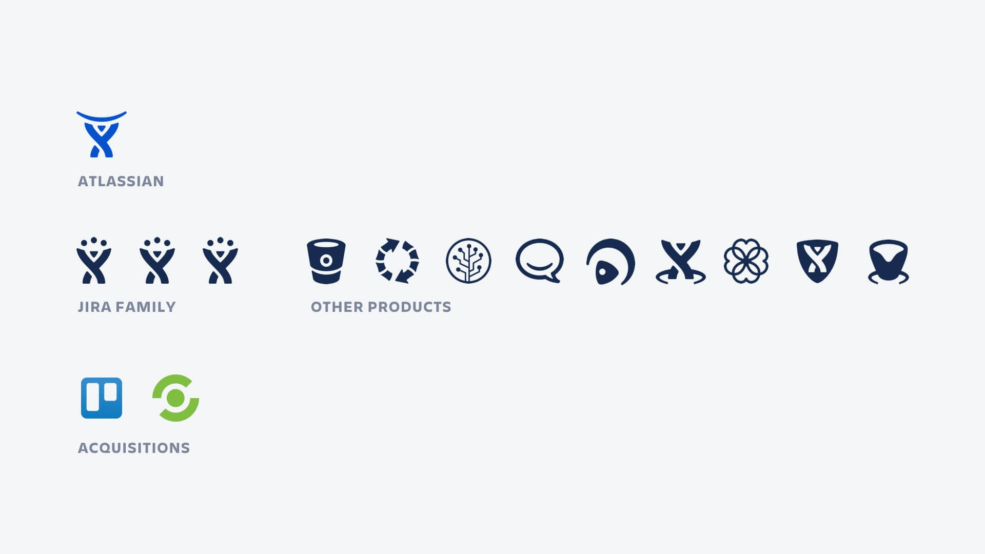 Atlassian's Former 'House of Brands' (source: https://medium.com/designing-atlassian/behind-the-scenes-of-the-atlassian-rebrand-f6ba1592377e)