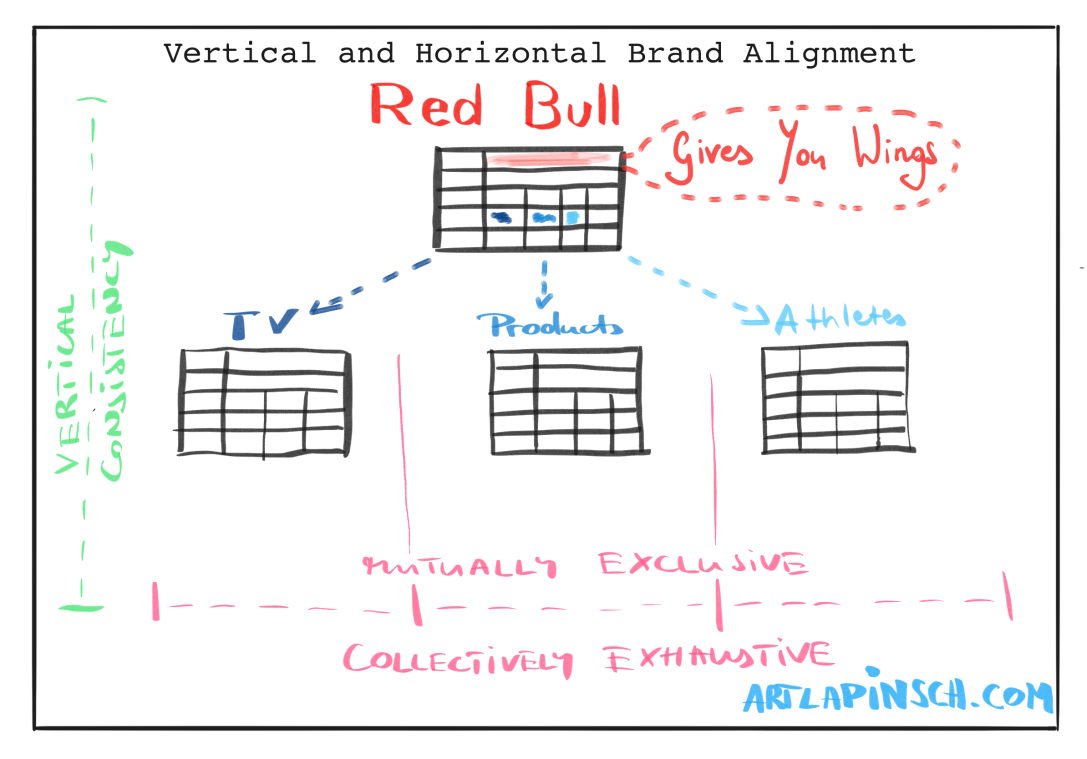 Brand Pyramid Case Study: Red Bull's Brand Architecture Deconstructed