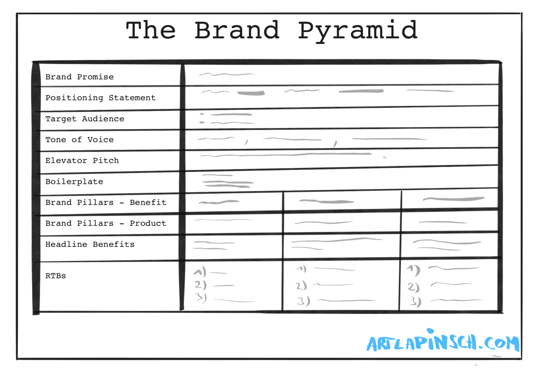 The Brand Pyramid: Brand Identity on a Page