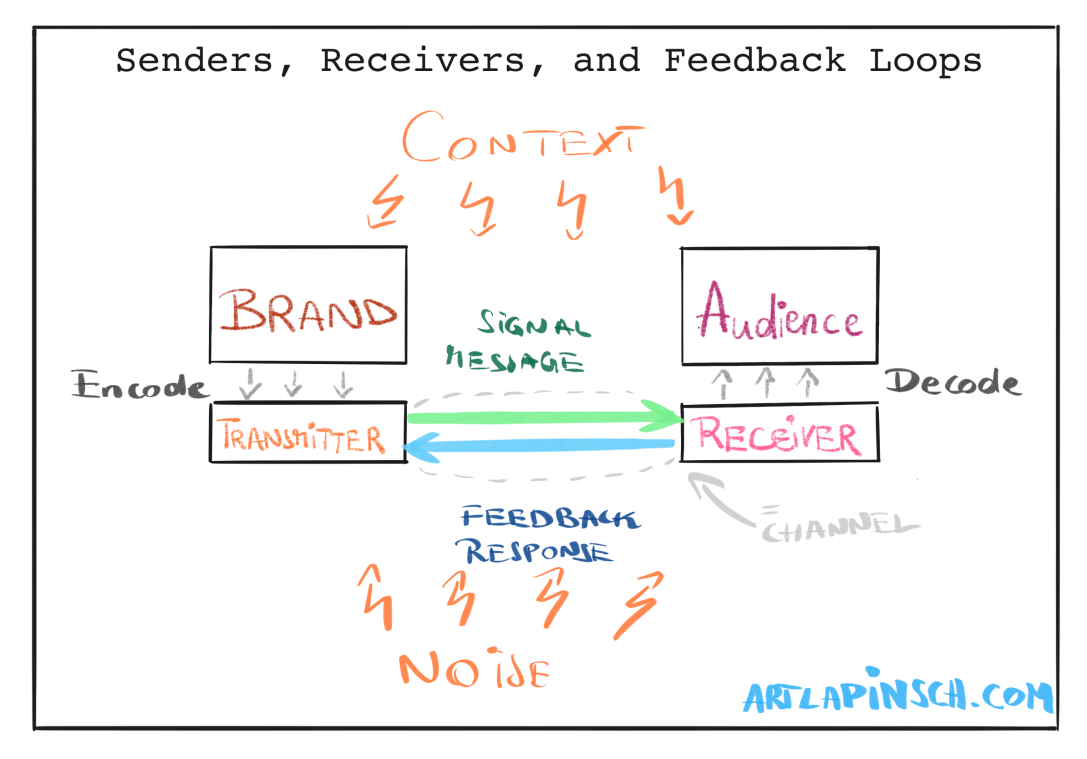 Senders, Receivers, and Feedback Loops