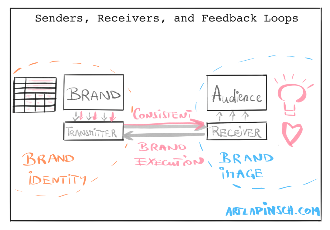 Consistent Brand Execution Wins: How the Brand Pyramid Helps